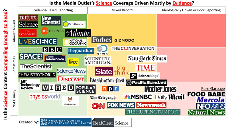 Science Coverage