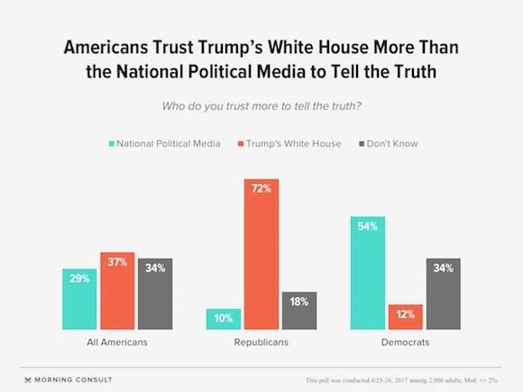 Nationalpoliticalmediapoll